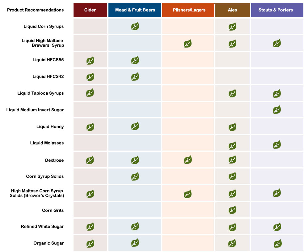 Brewery Product & Applicaitions Chart